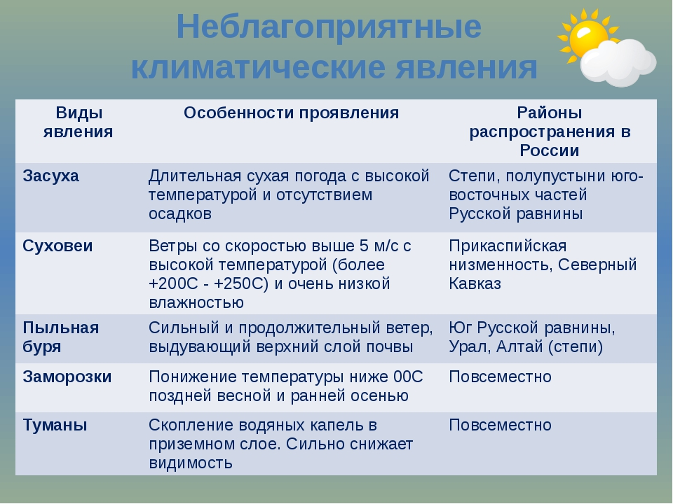 Неблагоприятные климатические явления Виды явления Особенности проявления Рай...