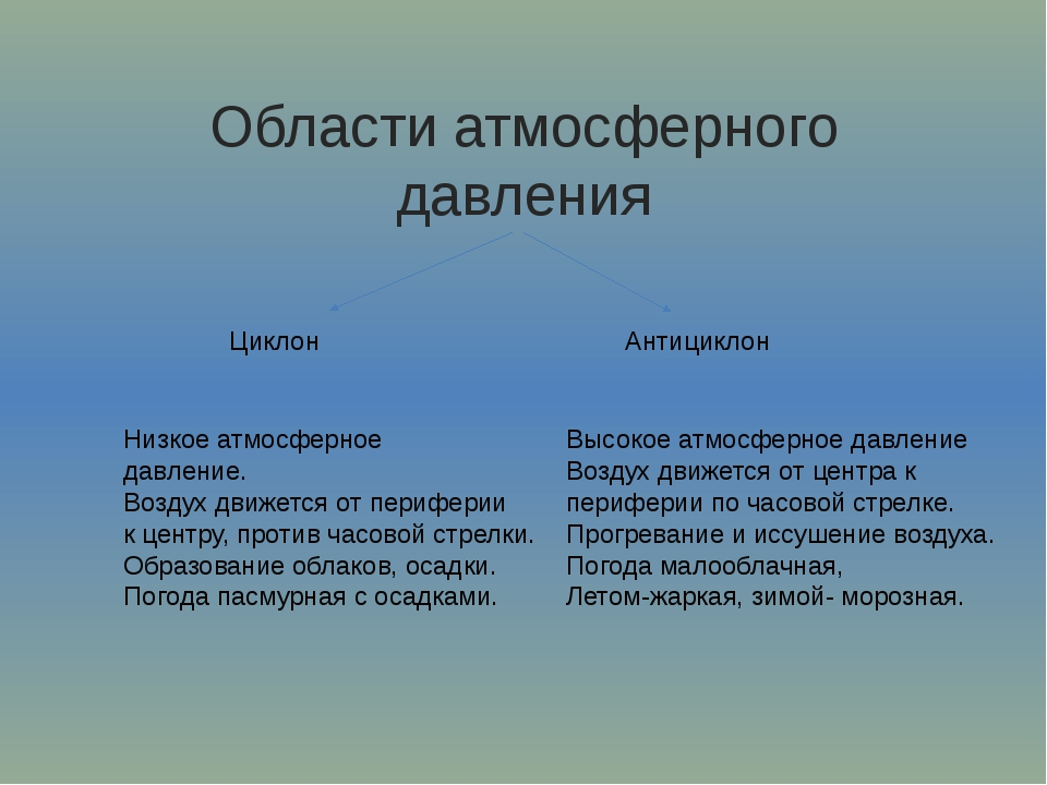 Области атмосферного давления Циклон Антициклон Низкое атмосферное давление....