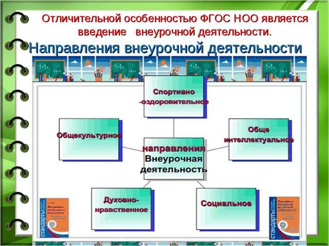 Направления внеурочной деятельности Отличительной особенностью ФГОС НОО являе...