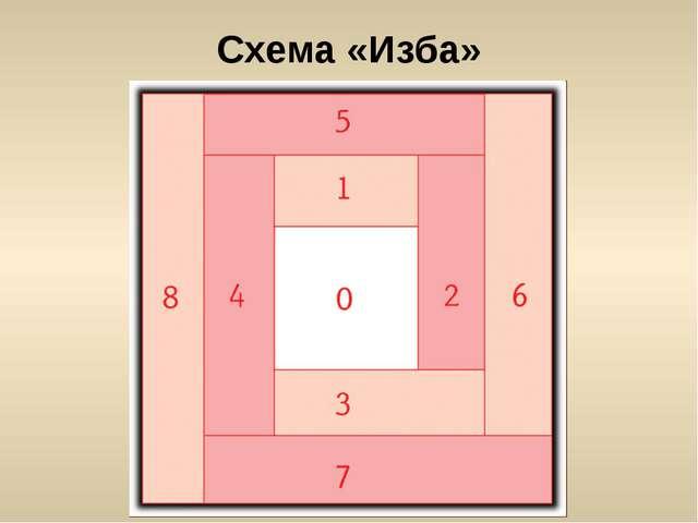 Схема «Изба»