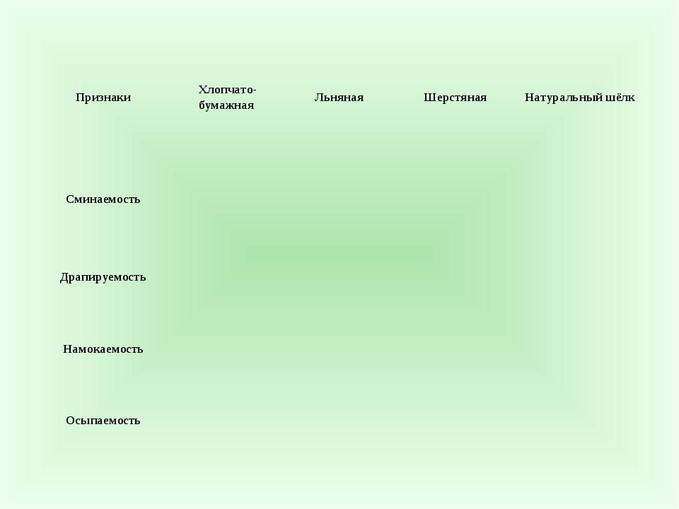 ПризнакиХлопчато-бумажная ЛьнянаяШерстянаяНатуральный шёлк Сминаемость...