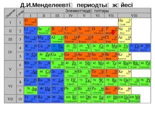 Д.И.Менделеевтің периодтық жүйесі Элементтердің топтары I III II VIII IV V VI