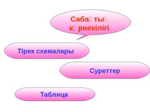 Сабақтың көрнекілігі Тірек схемалары Суреттер Таблица