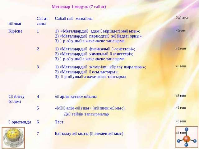 Металдар 1 модуль (7 сағат) БөліміСағат саныСабақтың мазмұныУақыты Кірі...