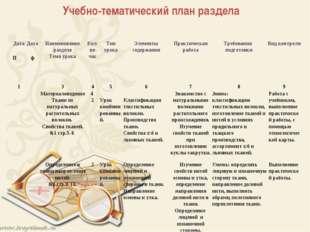 Учебно-тематический план раздела Дата  Дата  Наименование раздела Тема уро