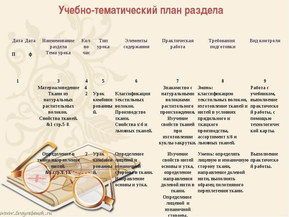 Учебно-тематический план раздела Дата  Дата  Наименование раздела Тема уро...