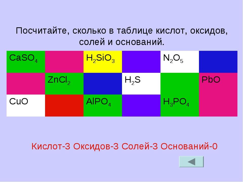 Посчитайте, сколько в таблице кислот, оксидов, солей и оснований. Кислот-3 Ок...