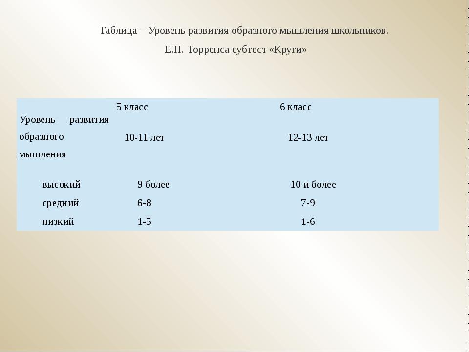 Таблица – Уровень развития образного мышления школьников. Е.П. Торренса субте...
