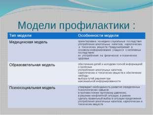 Модели профилактики : Тип модели Особенности модели Медицинская модель ориент