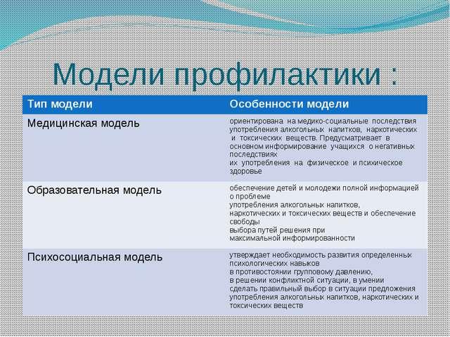 Модели профилактики : Тип модели Особенности модели Медицинская модель ориент...