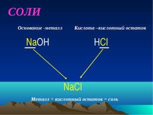СОЛИ NaOH HCl NaCl Основание -металл Кислота –кислотный остаток Металл + кисл