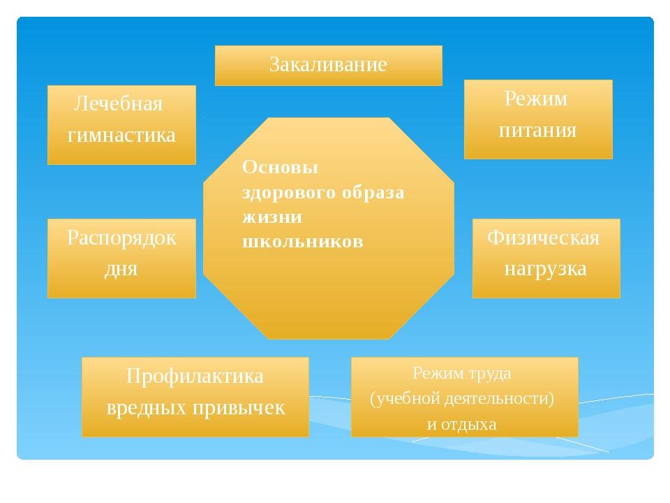 Основы здорового образа жизни школьников Режим труда (учебной деятельности) и...