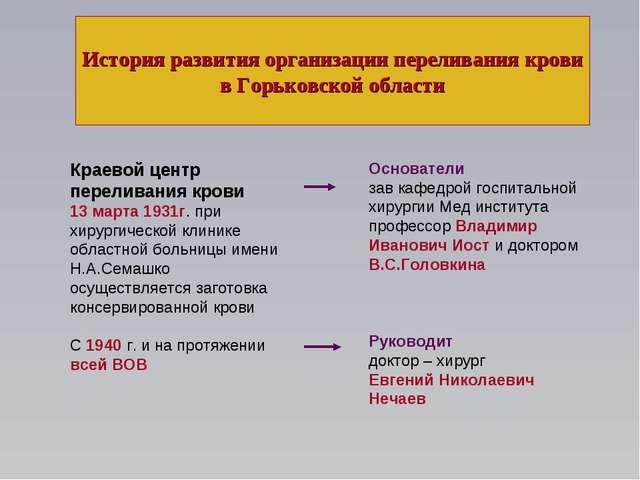 История развития организации переливания крови в Горьковской области Краевой...