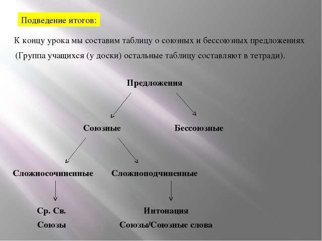 Подведение итогов: К концу урока мы составим таблицу о союзных и бессоюзных п...