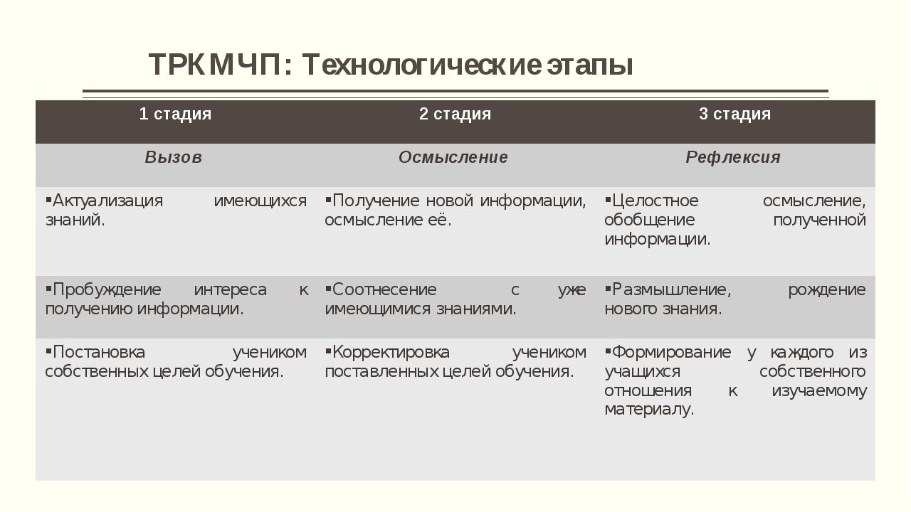 ТРКМЧП: Технологические этапы Технологические этапы 1 стадия2 стадия3 стади...