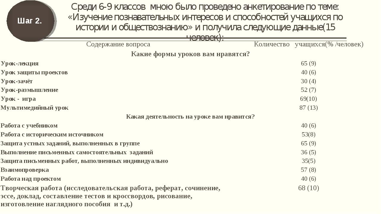 Среди 6-9 классов мною было проведено анкетирование по теме: «Изучение познав...