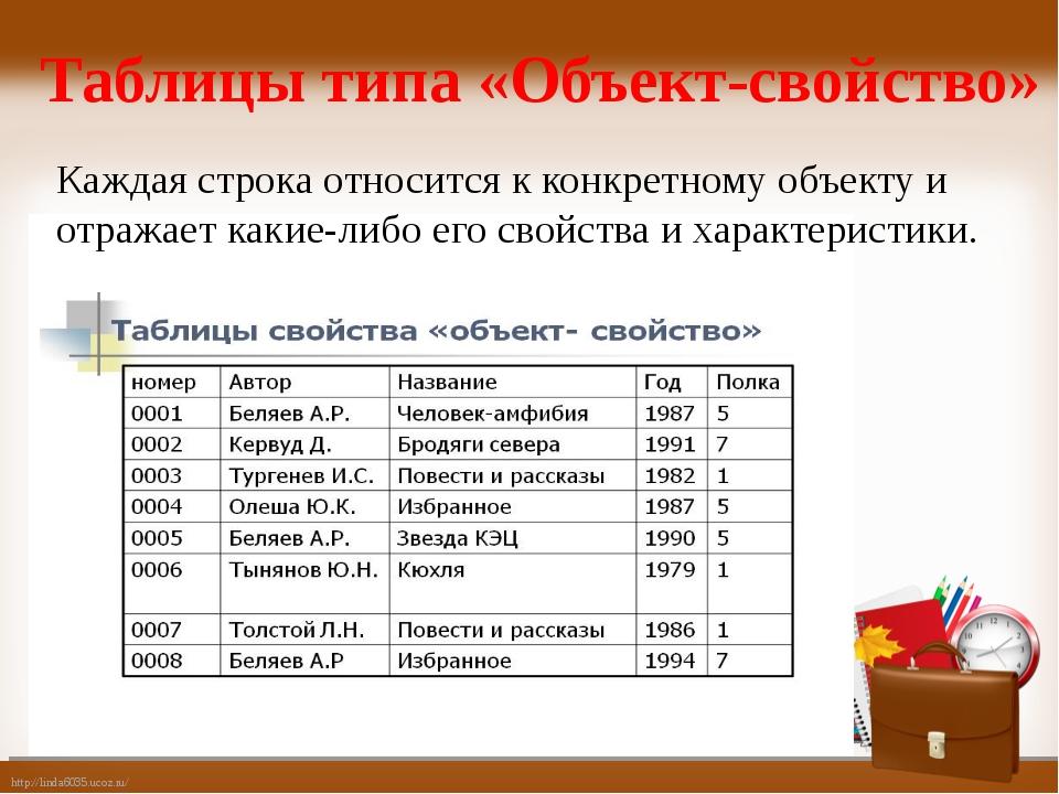 Таблицы типа «Объект-свойство» Каждая строка относится к конкретному объекту...