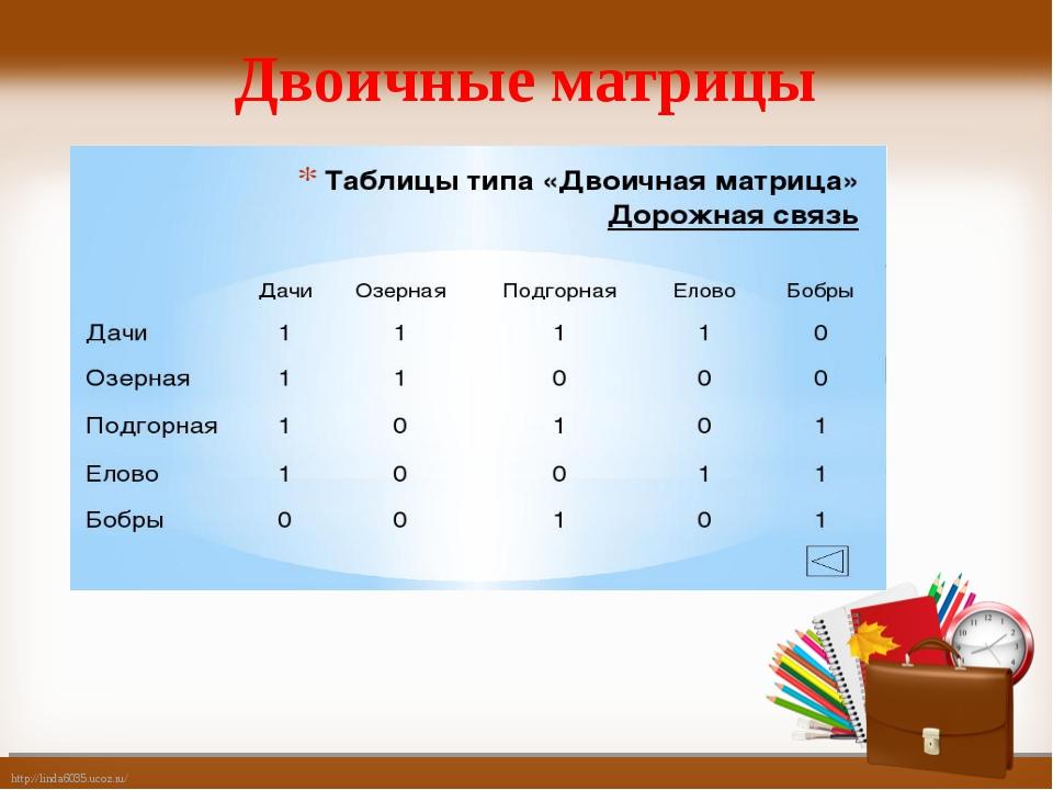 Двоичные матрицы http://linda6035.ucoz.ru/
