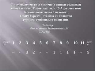 Таблица Имя Ксения в Зимовниковской СОШ №6 С помощью учителя я изучила списки