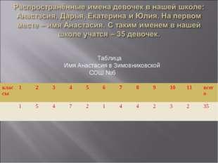 Таблица Имя Анастасия в Зимовниковской СОШ №6 классы1234567891011