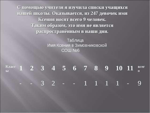 Таблица Имя Ксения в Зимовниковской СОШ №6 С помощью учителя я изучила списки...