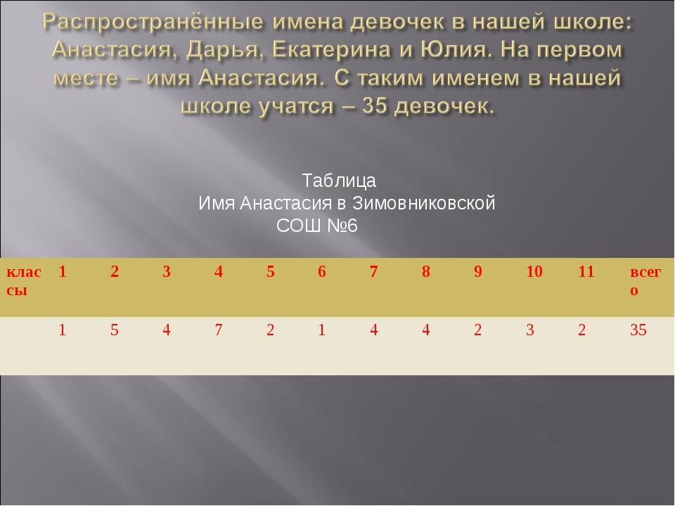 Таблица Имя Анастасия в Зимовниковской СОШ №6 классы1234567891011...