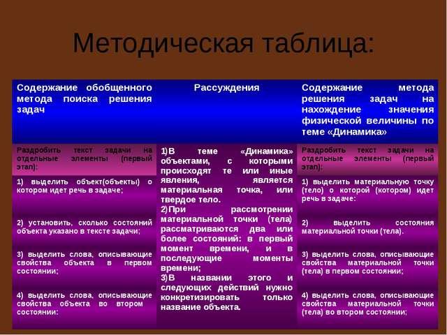 Методическая таблица: Содержание обобщенного метода поиска решения задачРасс...