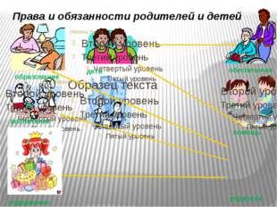 Права и обязанности родителей и детей родители дети воспитание содержание об