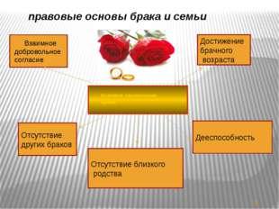 правовые основы брака и семьи Взаимное добровольное согласие Достижение брач