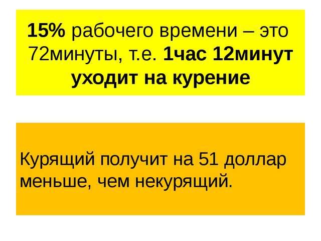 15% рабочего времени – это 72минуты, т.е. 1час 12минут уходит на курение Куря...