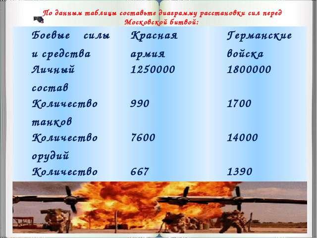 По данным таблицы составьте диаграмму расстановки сил перед Московской битво...
