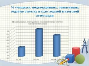 % учащихся, подтвердивших, повысивших годовую отметку в ходе годовой и итогов
