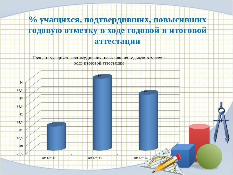 % учащихся, подтвердивших, повысивших годовую отметку в ходе годовой и итогов...