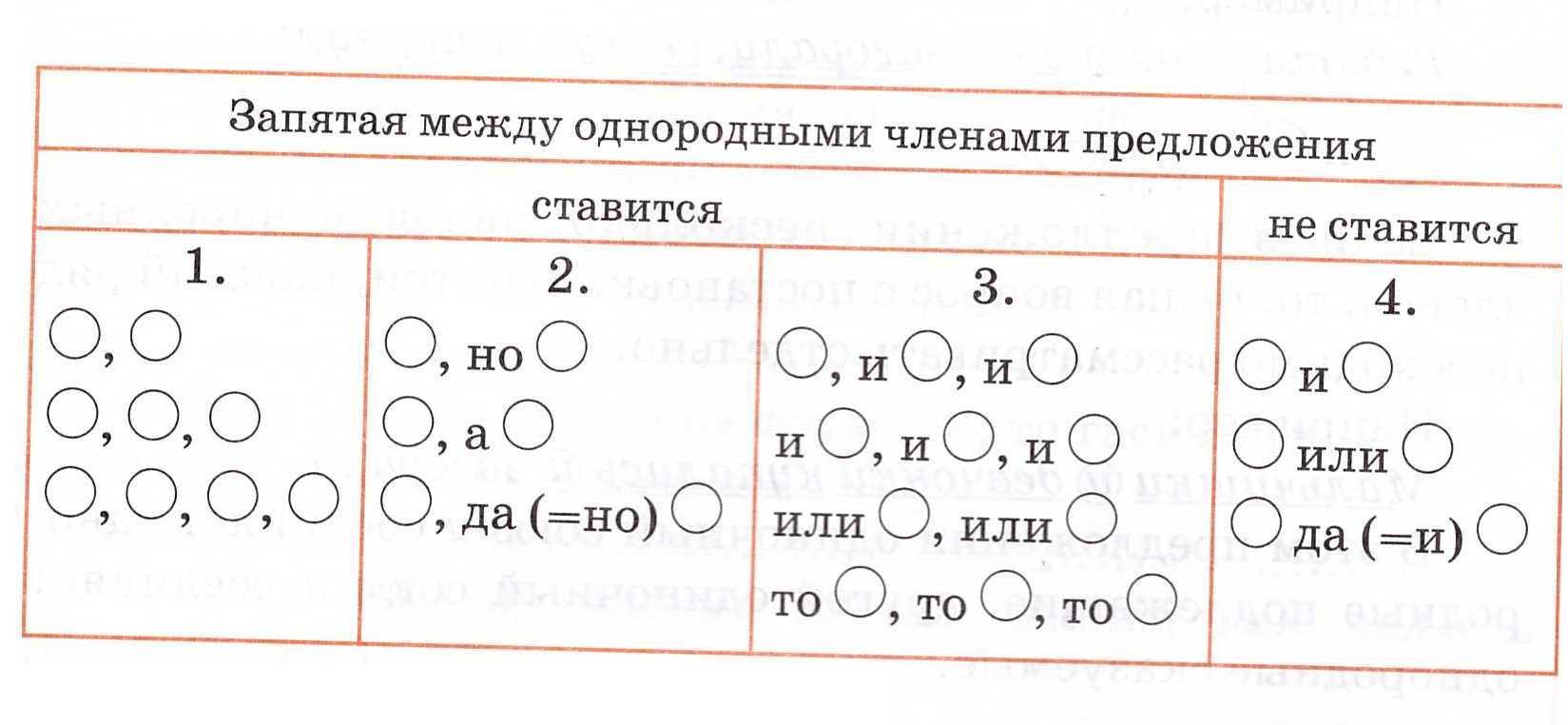 Схема предложения с однородными сказуемыми фото 682