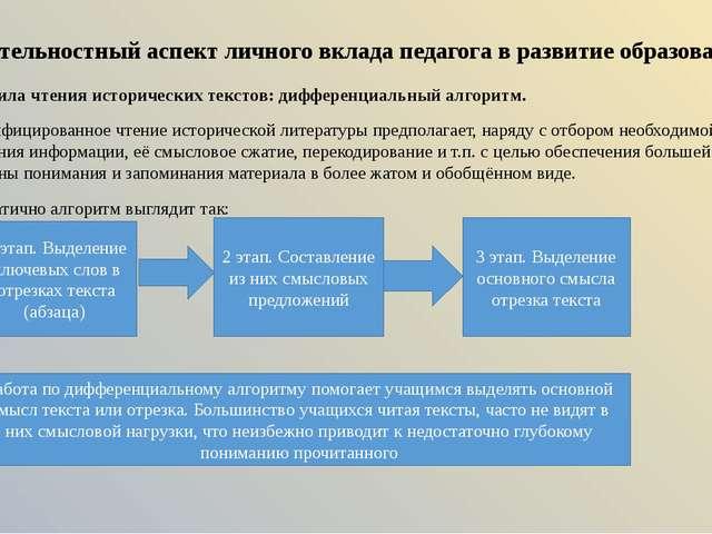 Деятельностный аспект личного вклада педагога в развитие образования Метод по...