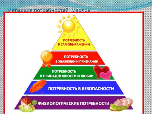 Иерархия потребностей Маслоу