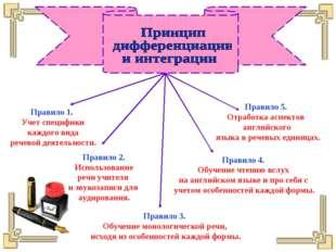 Правило 1. Учет специфики каждого вида речевой деятельности. Правило 2. Испол
