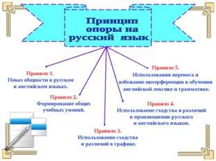 Правило 1. Показ общности в русском и английском языках. Правило 2. Формирова