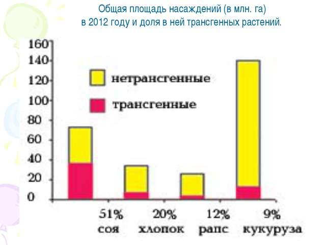 Общая площадь насаждений (в млн. га) в 2012 году и доля в ней трансгенных р...