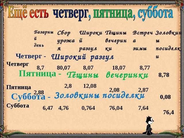 Четверг - Широкий разгул Пятница - Тёщины вечеринки Суббота - Золовкины посид...