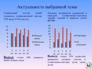 Актуальность выбранной темы Уровень активности родителей в передаче хозяйстве