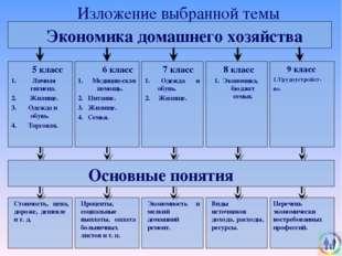 Изложение выбранной темы Экономика домашнего хозяйства 6 класс 1. Медицин-ск