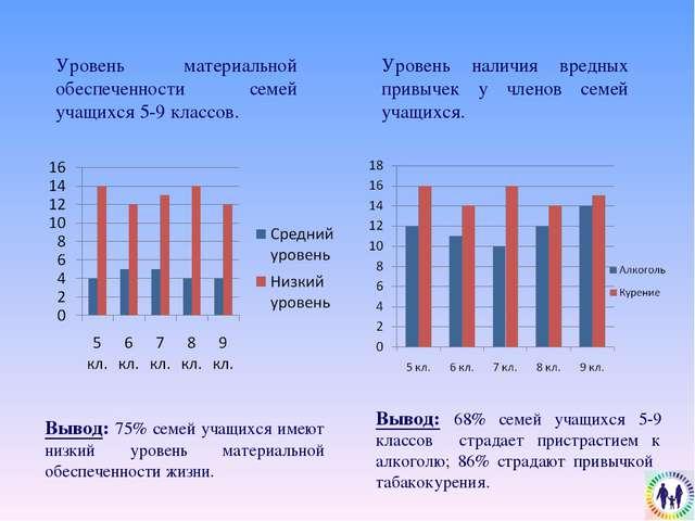 Уровень материальной обеспеченности семей учащихся 5-9 классов. Вывод: 75% се...