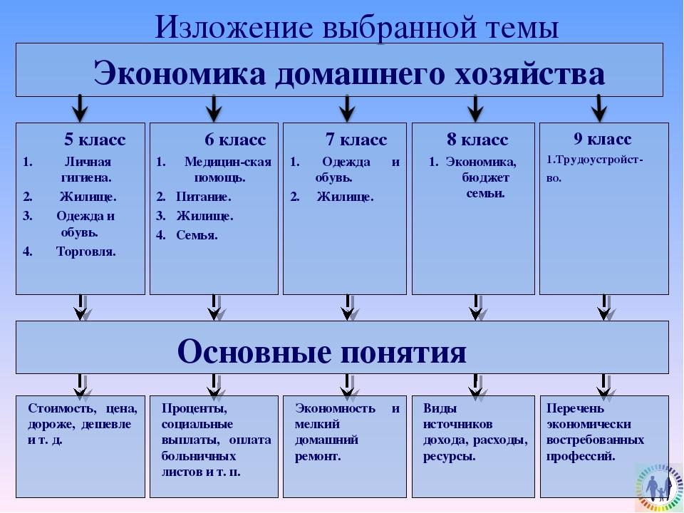 Изложение выбранной темы Экономика домашнего хозяйства 6 класс 1. Медицин-ск...