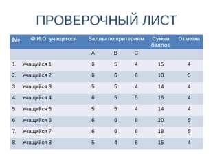 ПРОВЕРОЧНЫЙ ЛИСТ № Ф.И.О. учащегося Баллыпо критериям Сумма баллов Отметка А
