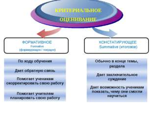 Diagram ФОРМАТИВНОЕ Formative (формирующее / текущее) КРИТЕРИАЛЬНОЕ ОЦЕНИВАНИ
