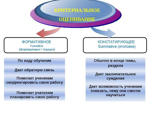 Diagram ФОРМАТИВНОЕ Formative (формирующее / текущее) КРИТЕРИАЛЬНОЕ ОЦЕНИВАНИ...