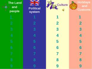 Culture Holidays and Customs The Land and people	Political system		 1 	1	1	1