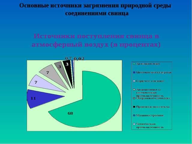 Основные источники загрязнения природной среды соединениями свинца