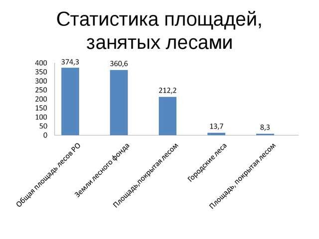 Статистика площадей, занятых лесами